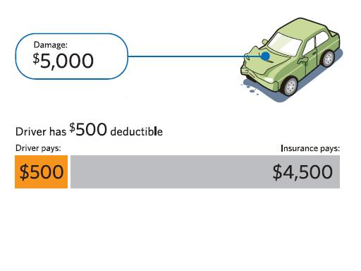 How Auto Insurance Deductibles Affect You - One Choice ...